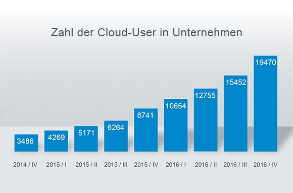 Cloud-User-Unternehmen_DE.jpg