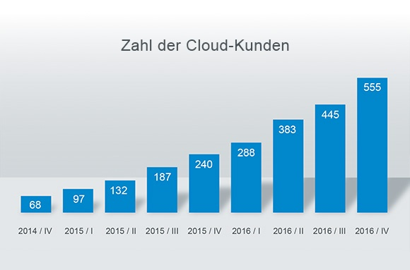 Cloud-Kunden_DE.jpg