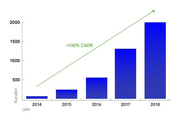 Kundenwachstum Docuware Cloud