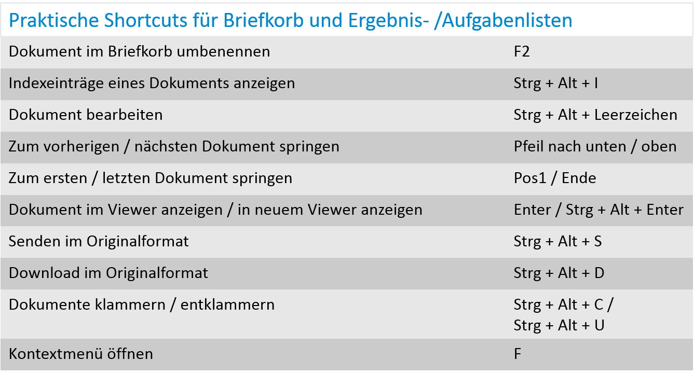 Praktische Shortcuts für Briefkorb und Listen.png