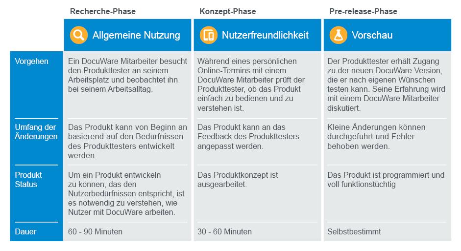 Die drei Arten der Produkttests entsprechen den Phasen der Produktentwicklung