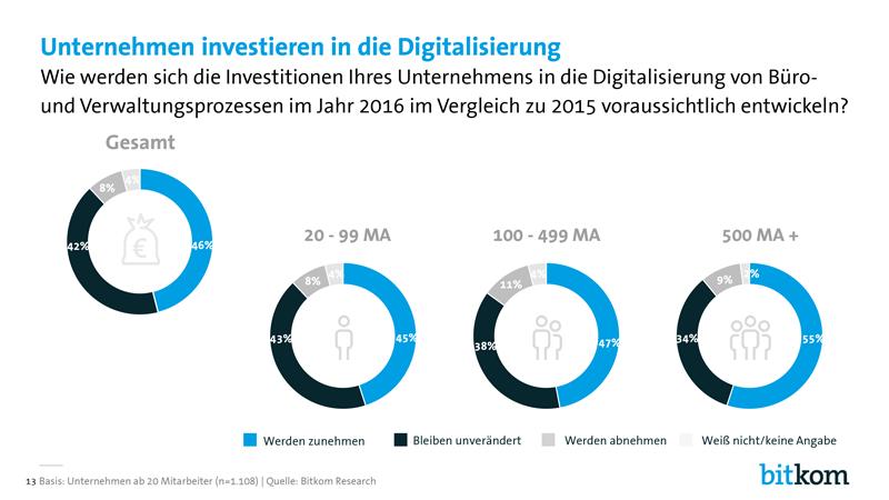 Bitkom-Digital-Office-Index-PK-Charts-13.png