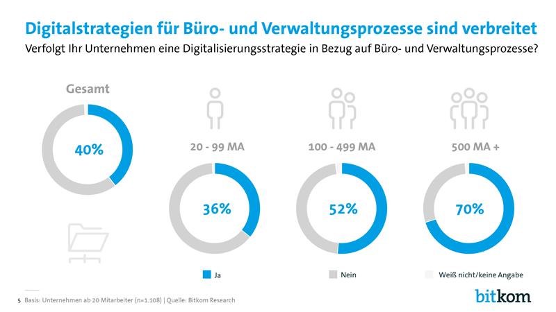Bitkom-Digital-Office-Index-PK-Charts-5.png